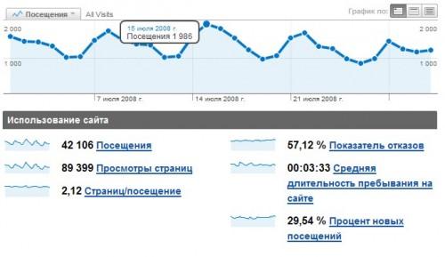 Количество посещений за Июнь 2008